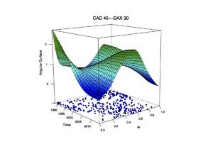 angular surface plot