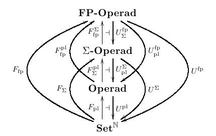 Adjunctions between categories of operads