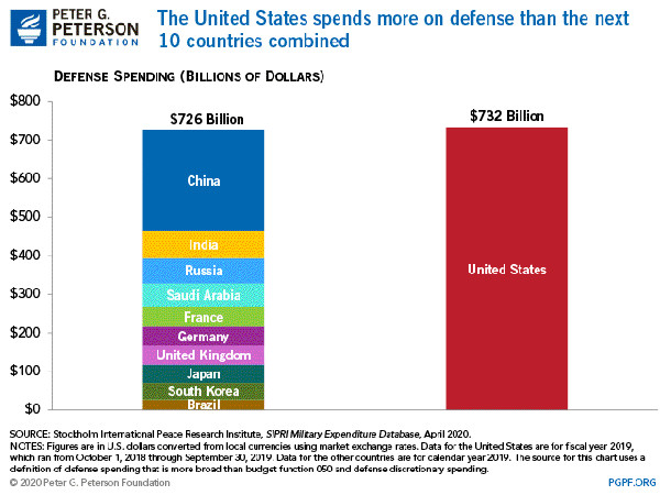 """graphic showing """"defense"""" spending of top 11 countries"""