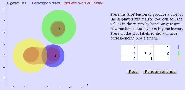 Gershgorin discs and Brauer ovals