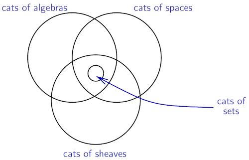 Categories of sets