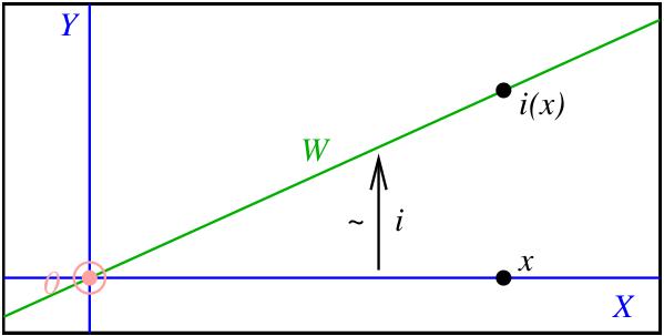 isomorphism between X and W