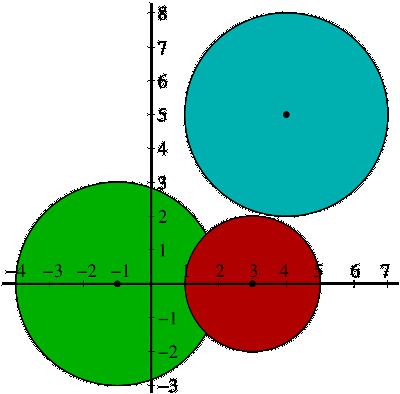 Diagram of three Gershgorin discs