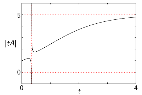 Magnitude function of complete bipartite graph