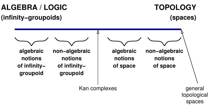 Algebraic versus topological