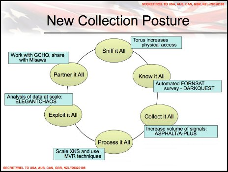 NSA slide.  Title: New collection posture.  Text: Collect it all,      process it all, exploit it       all, partner it all, sniff it all, know it all.