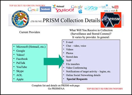 NSA document on their PRISM programme, outlining how Microsoft,      Apple, Google, and other large internet companies provide the NSA with      users' emails, stored data, etc.
