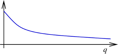 Graph of reciprocal power means