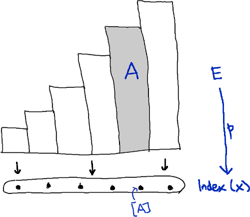 Tautological bundle over the index of X