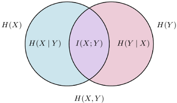 Venn diagram showing various entropy measures for a pair of random variables